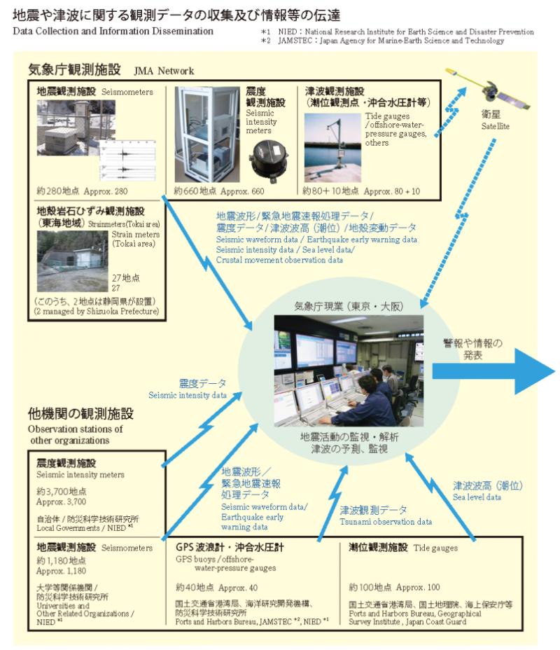 日本氣象廳設置的地震、海嘯觀測儀器。(取自日本氣象廳)