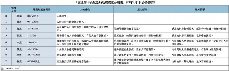 交通部中央氣象局地震震度分級表。