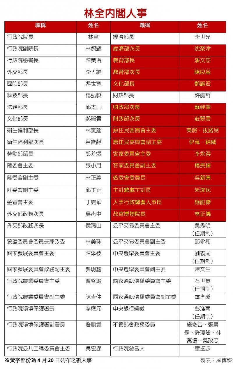 20160420-林全內閣第四波人事