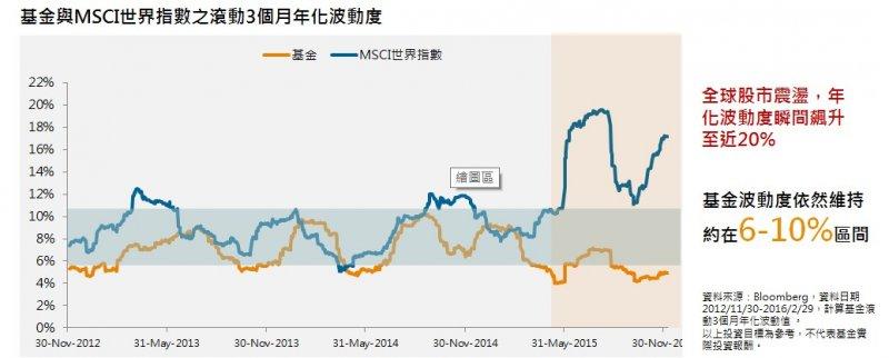 即使全球股市波動度飆升至近20%,基金波動依然維持在穩定的區間。(圖/摩根資產管理提供)
