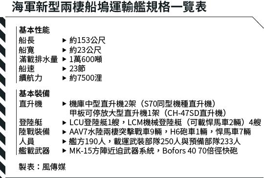 20160424-SMG0034-T01-海軍新型兩棲船塢運輸艦規格一覽表