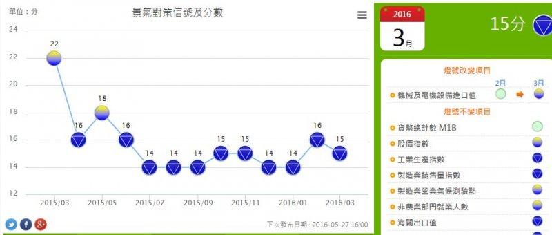 1060427景氣燈號走勢圖 (取自國發會網站)