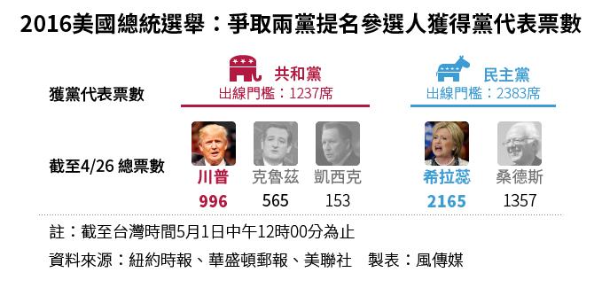 美國兩黨爭取總統提名所獲初選黨代表票數。(製圖:風傳媒)