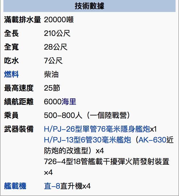 071型船塢登陸艦(崑崙山級)諸元。(維基百科)