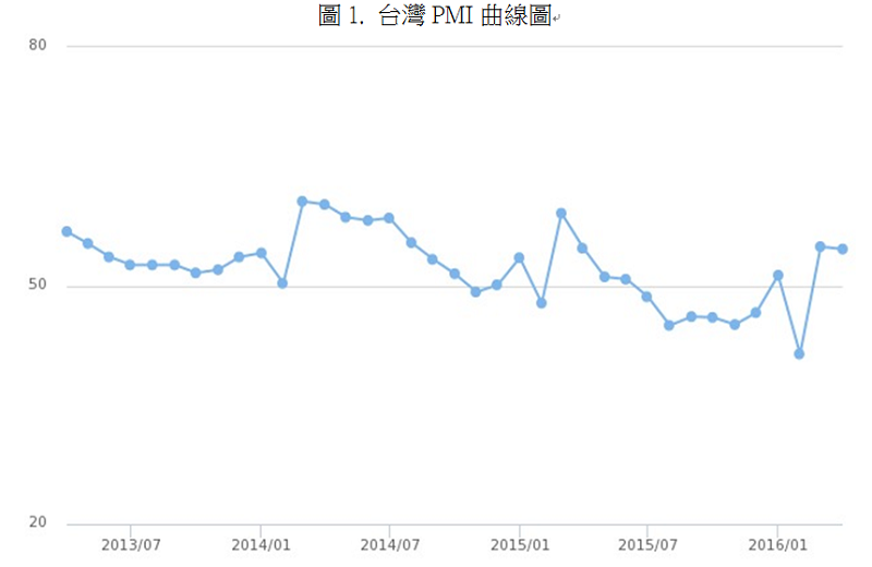 資料來源:國發會 景氣指標查詢系統