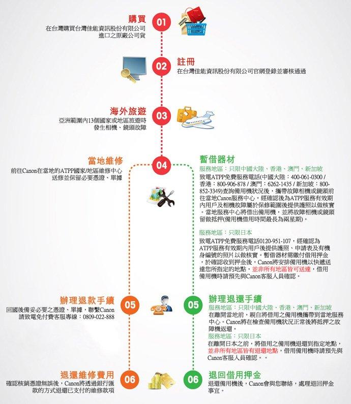 完成台灣Canon官方網站產品註冊流程,即可輕鬆享受ATPP的便捷服務。(圖/Canon提供)