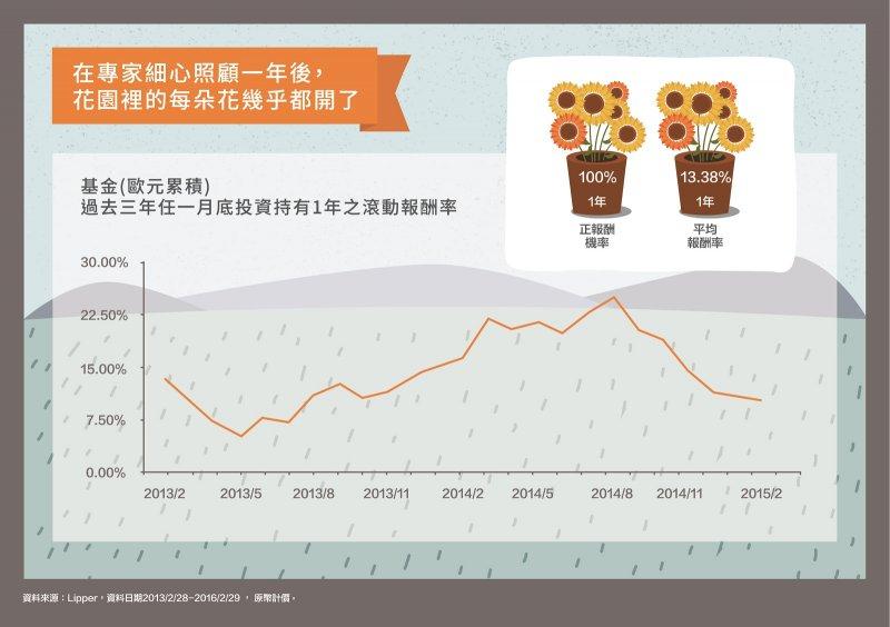基金過去三年任一月底投資持有一年之滾動報酬率。(圖/摩根資產管理提供)
