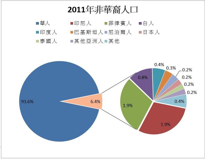 香港非華裔人口統計圖表。(作者提供)