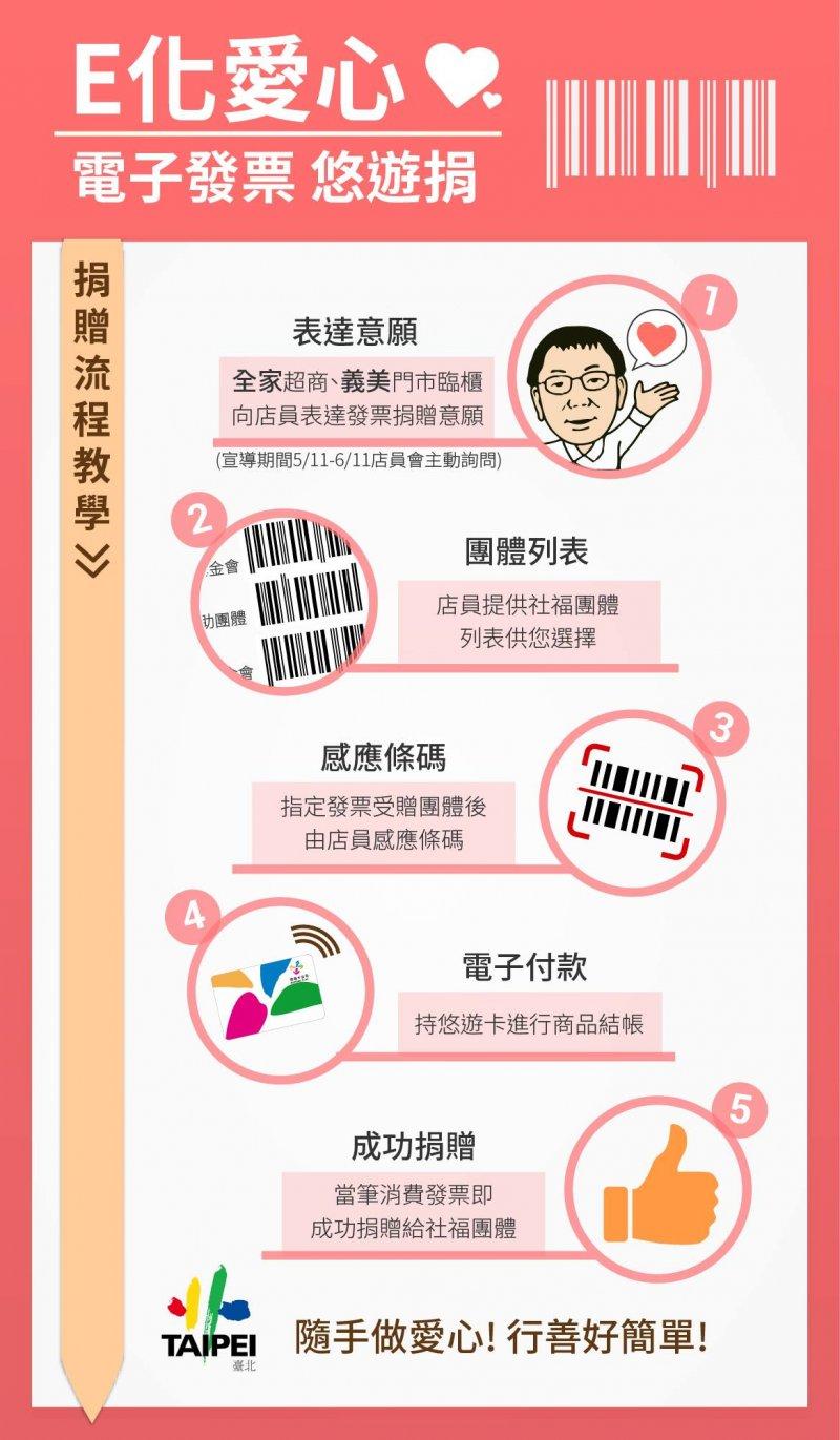 「愛心碼ㄟ通」電子發票也可以捐贈公益(臉書)