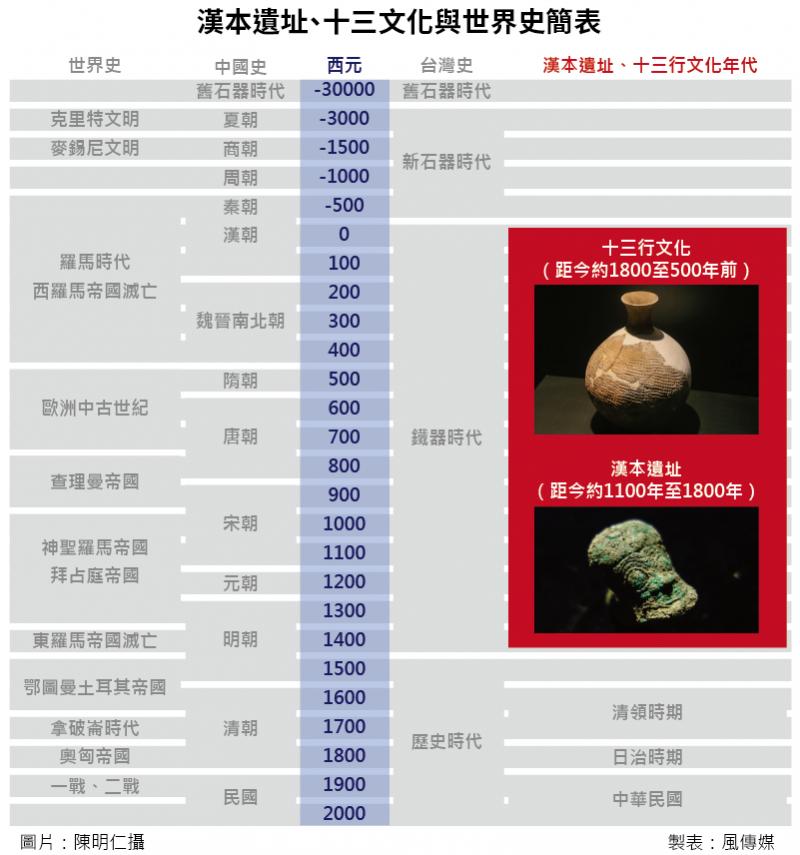 20160514-SMG0035-004-漢本遺址、十三文化與世界史簡表.png