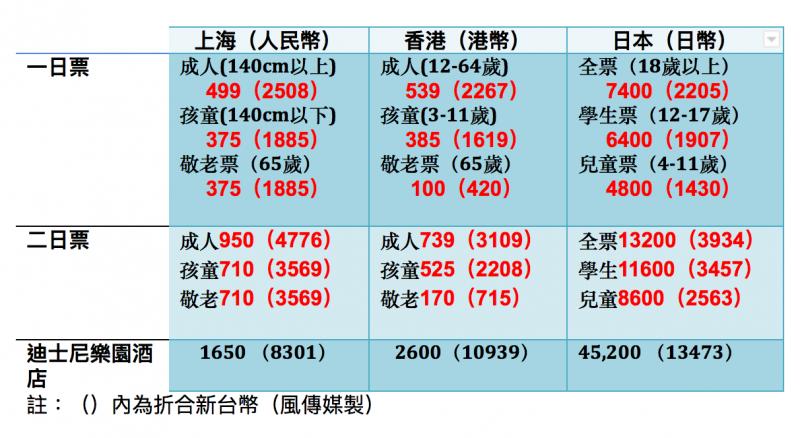 亞洲三地迪士尼樂園票價比較表