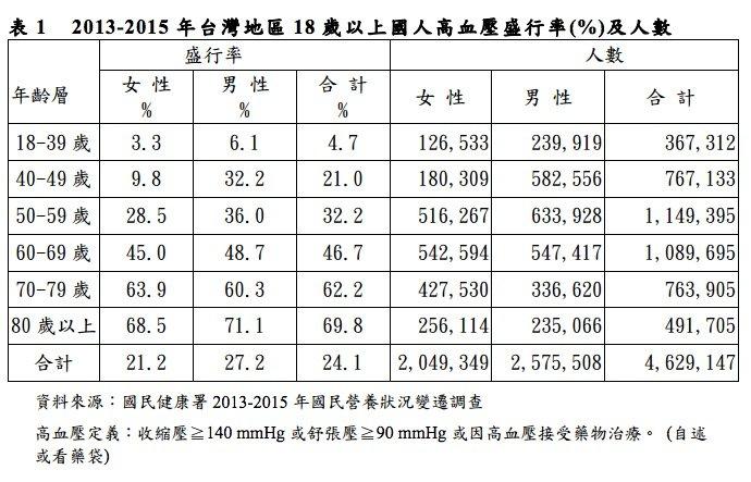 台灣地區 18 歲以上國人高血壓盛行率(%)及人數(取自國民健康署)