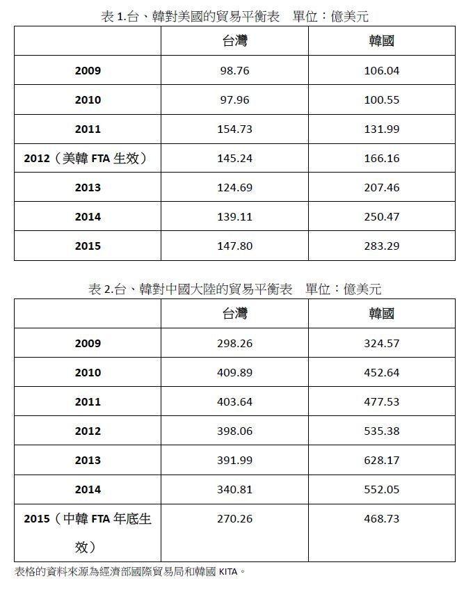 2016-05-24-台韓中美貿易比較