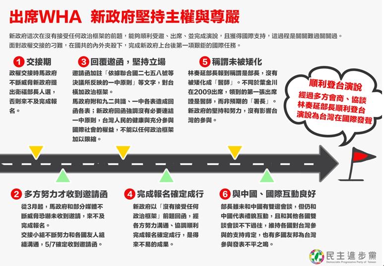 民進黨26日下午官方發出「出席WHA 新政府堅持主權與尊嚴」文宣,回應外界的質疑。