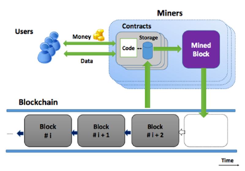基於比特幣區塊鏈架構的智能合約,其實是一套透過程式自動化無需人工干預的履約機制。(作者提供)