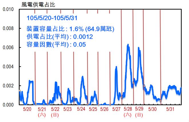 5月20至31日的風電供電佔比資料顯示,風電裝置容量64.9萬瓩佔全台裝置容量1.6%,但在這12天內的總提供電力度數只佔0.12%。(作者提供)