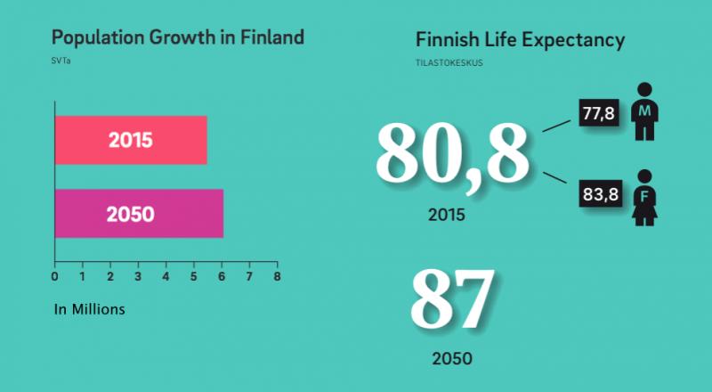 芬蘭人口老化問題嚴重。