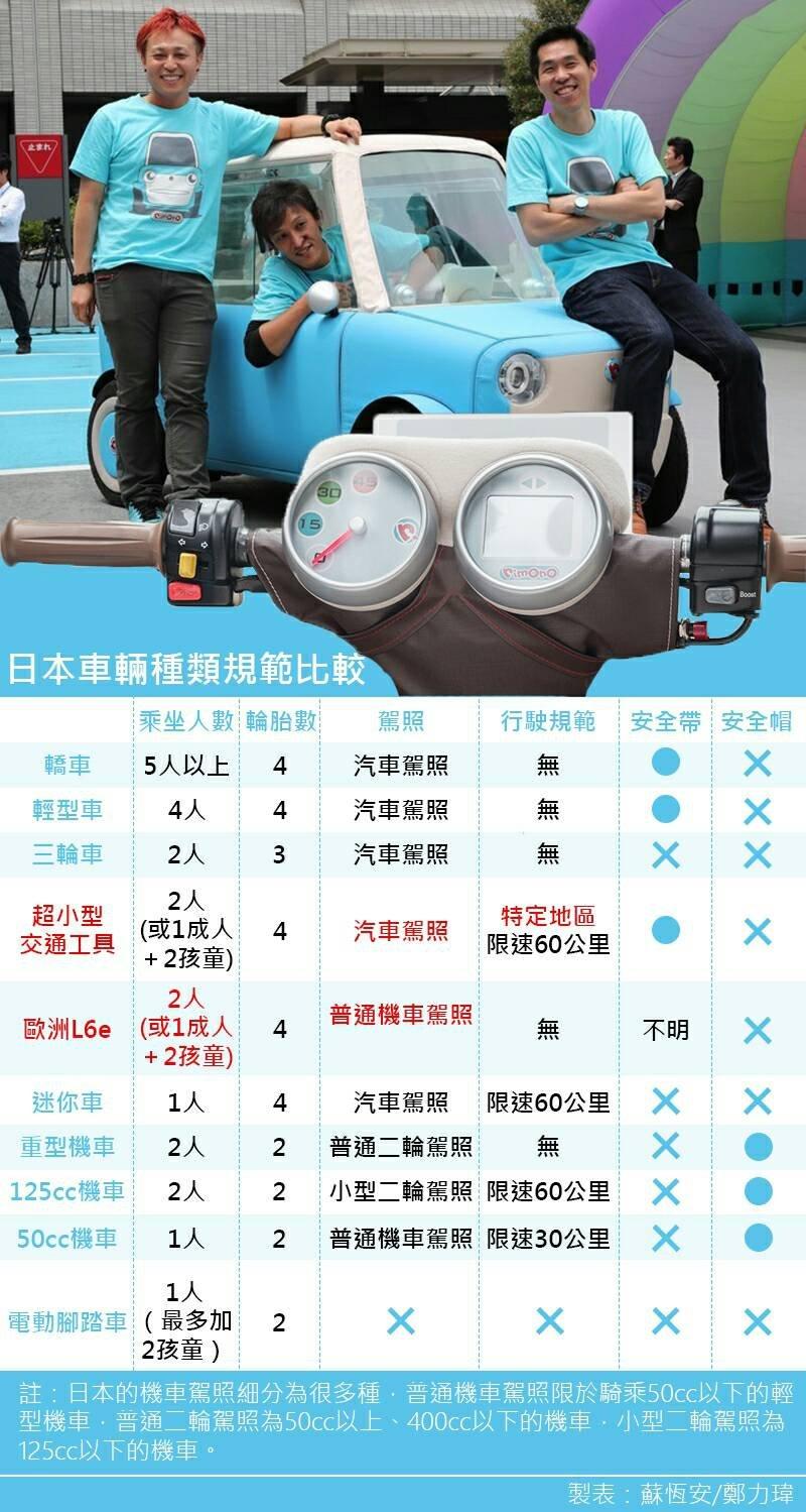 布做電動車、日本車輛表、風傳媒製圖。