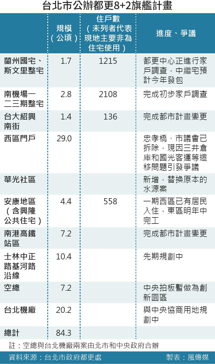 20160519-002-SMG0035-風數據,公辦都更專題,台北市公辦都更8+2旗艦計畫
