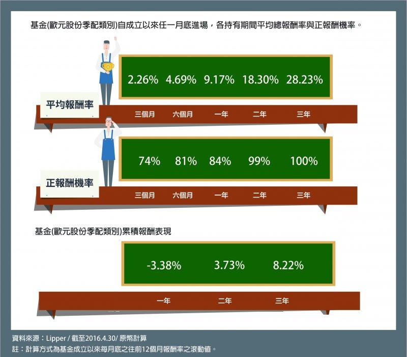 基金各持有期間平均總報酬率、正報酬機率及累積報酬表現。(圖/摩根資產管理提供)