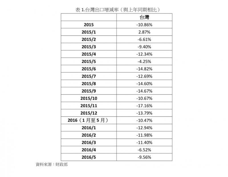 台灣出口增減率(與上年同期相比)。(作者提供)