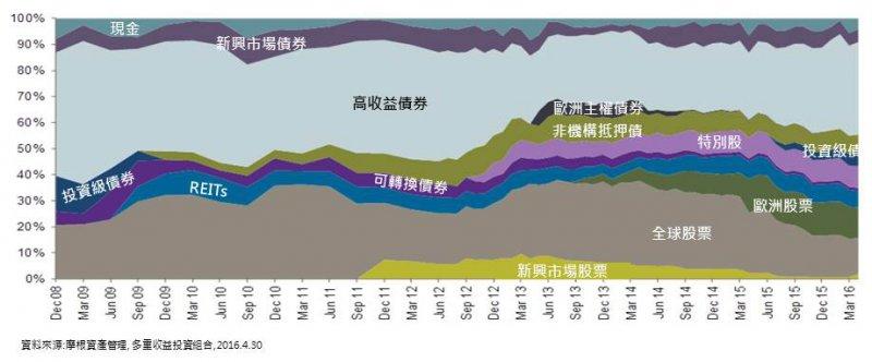 跨資產多重配置,強化資產的穩定度。(圖/摩根資產管理提供)