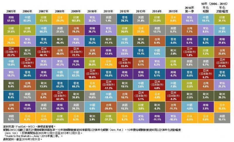 2006年到2015年主要標的市場年化報酬及波動幅度。(圖/摩根資產管理提供)