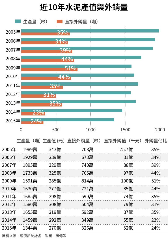 20160615-SMG0034-E01-近10年水泥產值與外銷量(尹俞歡專題)