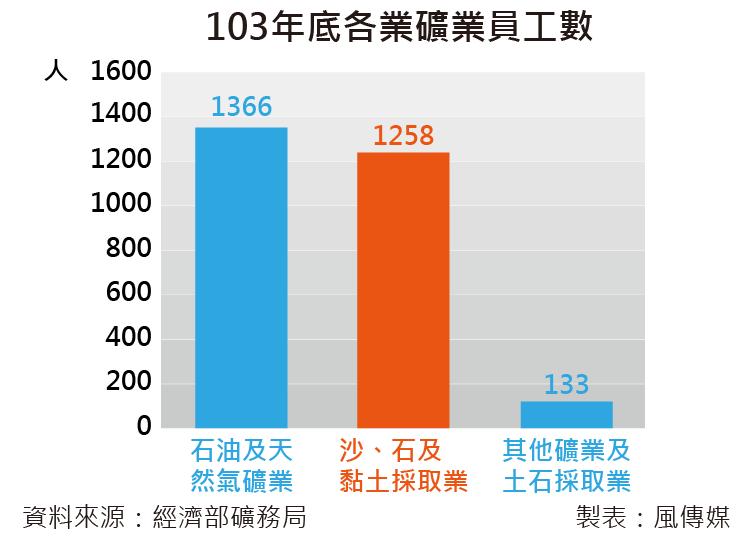 20160615-SMG0035-103年底各業礦業員工數。(尹俞歡專題)