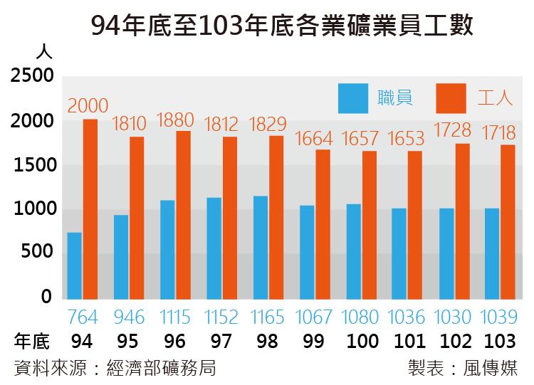 20160615-SMG0035-94年底到103年底各業礦業員工數。(尹俞歡專題)