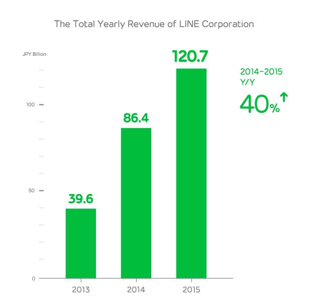 LINE營收逐年成長。(圖/LINE)