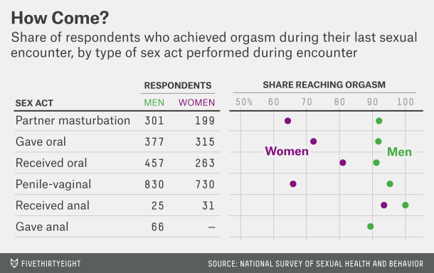 graph-for-best-sex-act-to-achieve-orgasm.png