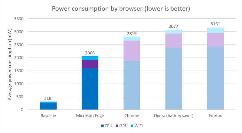 Edge較其他瀏覽器更省電。(圖取自微軟)