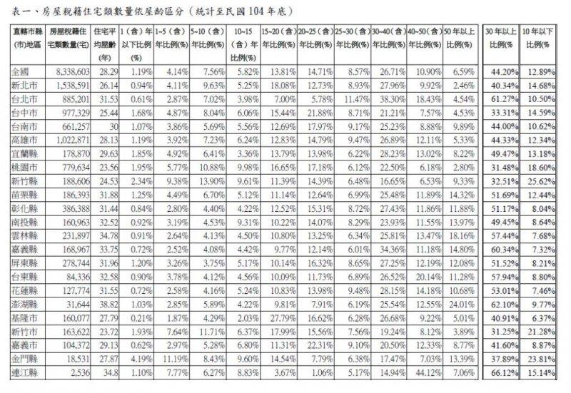 20160622-SMG0045-025-各縣市房屋稅籍住宅類數量依屋齡區分。(翻攝內政部網站).JPG