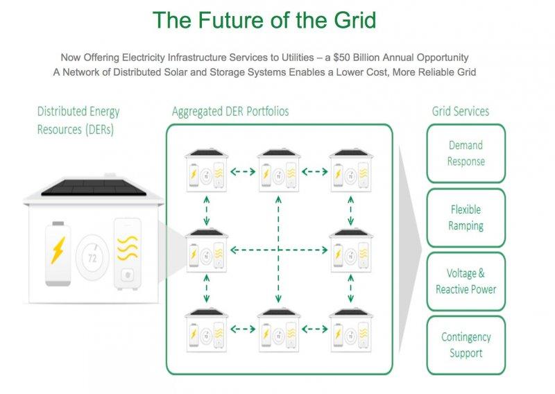SCTY關於分佈式微型電網的願景