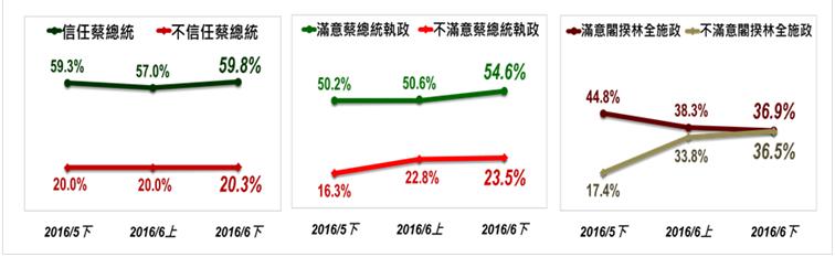 民調顯示,蔡英文信任及滿意度仍高達5成以上,反倒林全滿意與不滿意度近乎死亡交叉。(取自台灣指標民調網站)