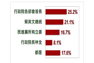 誰負改革最大責任?民調顯示,泛綠民眾認為是行政院部會首長、泛藍民眾指向蔡英文。(取自台灣指標民調網站)