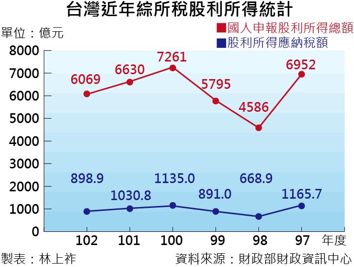 20160705-001-SMG0035-台灣近年綜所稅股利所得統計