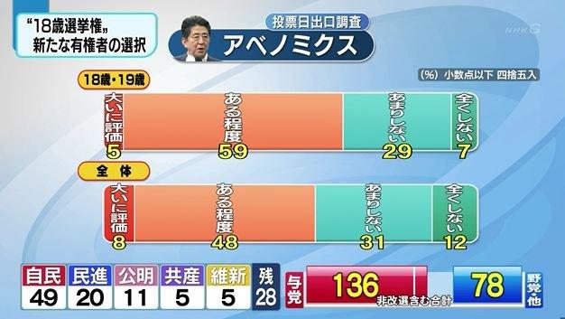 NHK出口調查顯示,大部分選民對安倍經濟學成效持正評。(翻攝影片)