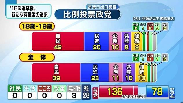 18、19歲年輕首投族及日本全體國民的投票比例。(翻攝影片)