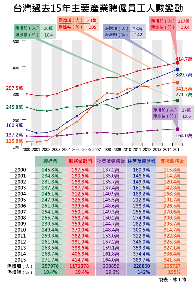 20160714-SMG0035-003-台灣過去15年主要產業聘僱員工人數變動-01.png