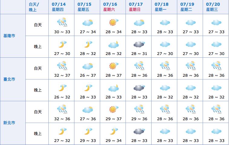 北部未來7天的天氣預報(截圖自中央氣象局)