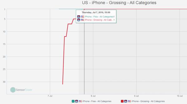 目前 Pokémon Go 在 App Store 中的營收排行第一。(圖/數位時代截圖自 Sensor Tower。)