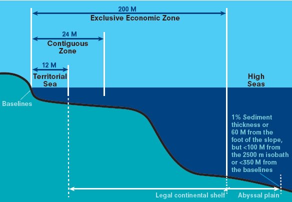 圖二:「國際海洋法公約」的「大陸邊緣」概念。取自聯合國「國際海洋法公約」慶祝「海洋法30週年」所發行的小冊,該附圖清楚標明了該公約的大陸邊緣概念。