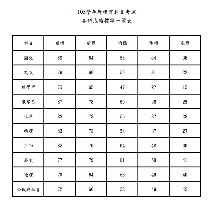 指考各科成績表準一覽表(取自大考中心)