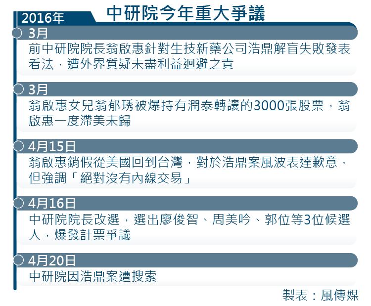 20160719-001-SMG0035-中研院今年重大爭議-01