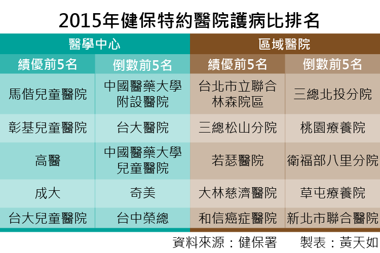 20160720-003-SMG0035-2015年健保特約醫院護病比排名