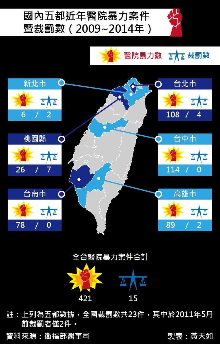20160723-SMG0035-002-國內五都近年醫院暴力案件暨裁罰數(2009~2014年)