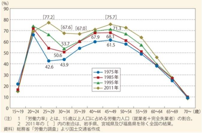 日本女性的勞動參與,相對台灣的「倒V」,呈現的狀態為M字型。(截圖自/日本國土交通省)