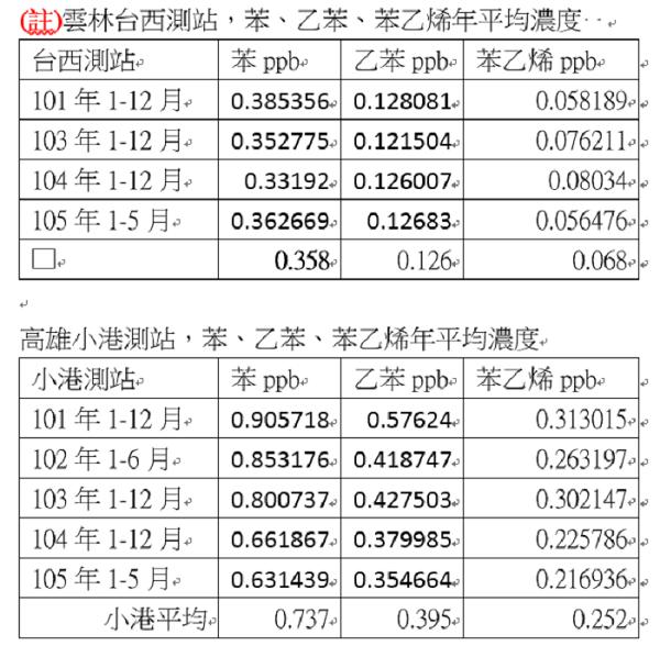 (資料來源:陳椒華調查報告)